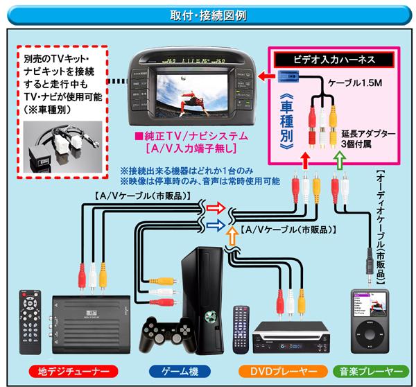 【ビデオ入力ハーネス《ウィンダムMCV20・21(H11.8〜H13.8)》VHI-T14・データシステム】
